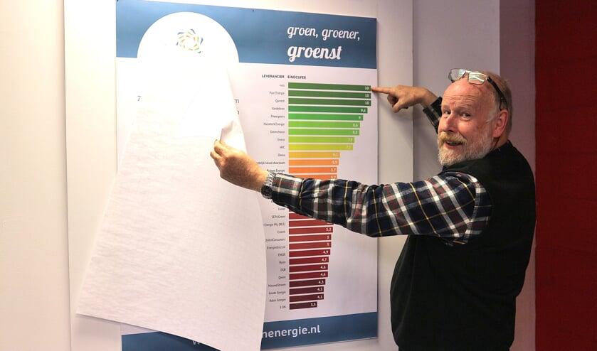 Voorzitter Cyp Wagenaar van ZutphenEnergie onthult het bord met de ranglijst tijdens het maandelijkse energiecafé. Foto: PR