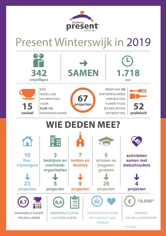 Jaaroverzicht 2019 van Present Winterswijk in beeld Present Winterswijk © Achterhoek Nieuws b.v.