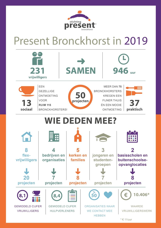 Jaaroverzicht Present Bronckhorst in 2019. Beeld: Present Bronckhorst  © Achterhoek Nieuws b.v.