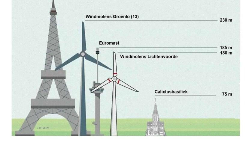 <p>Een impressie van de hoogte van de windmolens...</p>