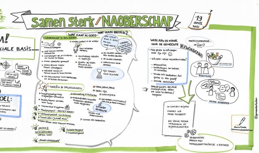 Het beeldverslag van de gesprekstafel 'Naoberschap'. Afbeelding: PR
