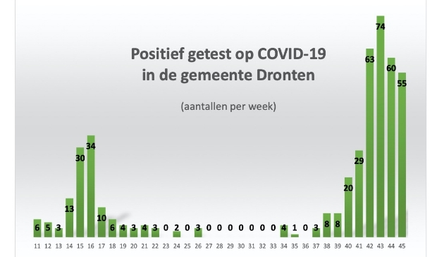 Cijfers RIVM en GGD Flevoland.