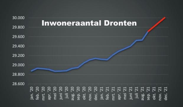 De rode lijn is een prognose op basis van de cijfers van de laatste drie maanden.