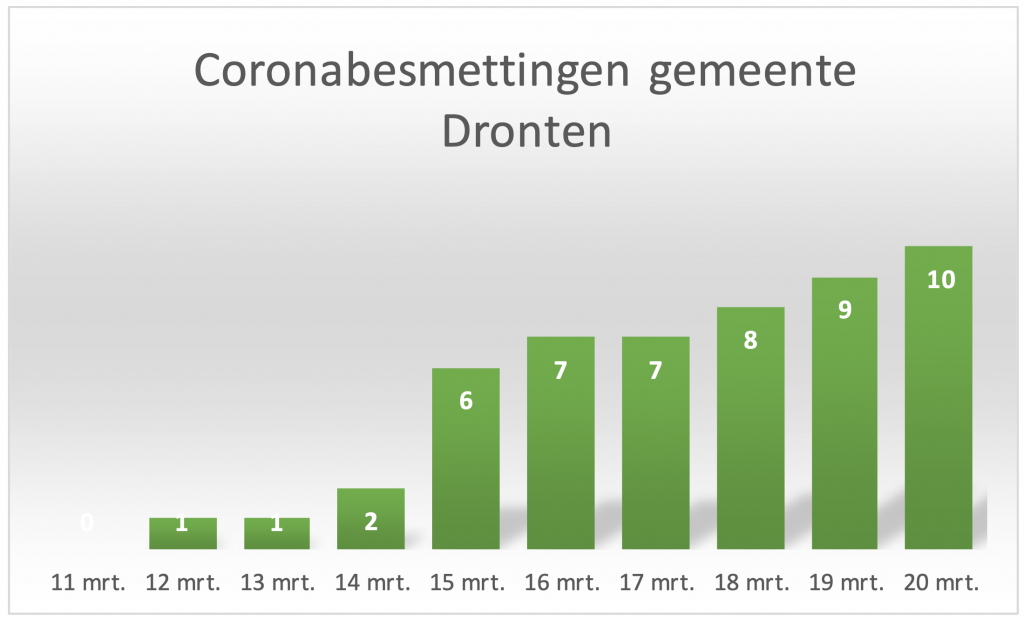 Nu tien coronabesmettingen in gemeente Dronten: hoogste percentage van Flevoland