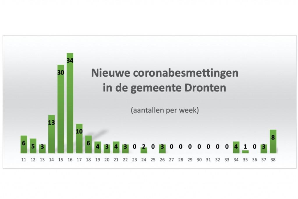 De afgelopen week 8 nieuwe coronabesmettingen in gemeente Dronten