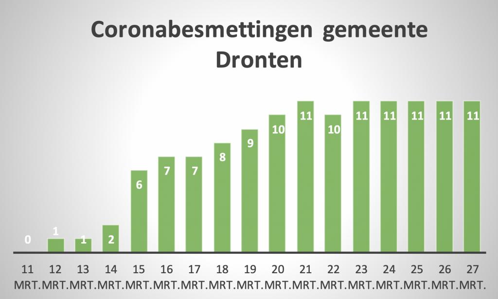 Officiële aantallen coronabesmettingen stijgen in heel Flevoland, behalve in Dronten