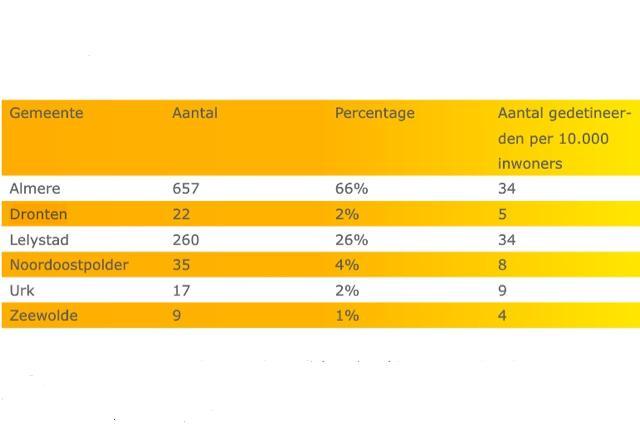 Drontenaren zijn braaf: in 2014 slechts 22 gedetineerden