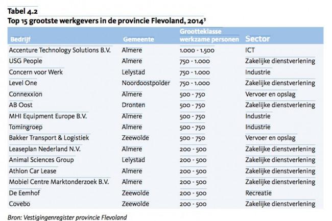 Dronten met één bedrijf in Top 15 van grootste werkgevers: AB Oost