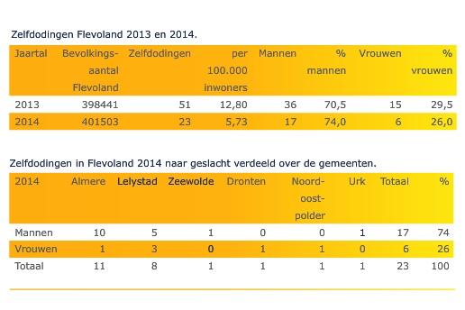 GGD meldt over 2014 één zelfmoord in gemeente Dronten