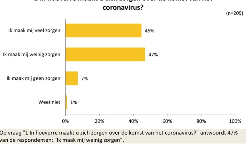 Publieke raadpleging onder de inwoners van Son en Breugel over het coronavirus   | Fotonummer: 3c0644