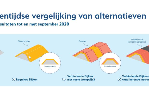 Factsheet LOB van Gennep