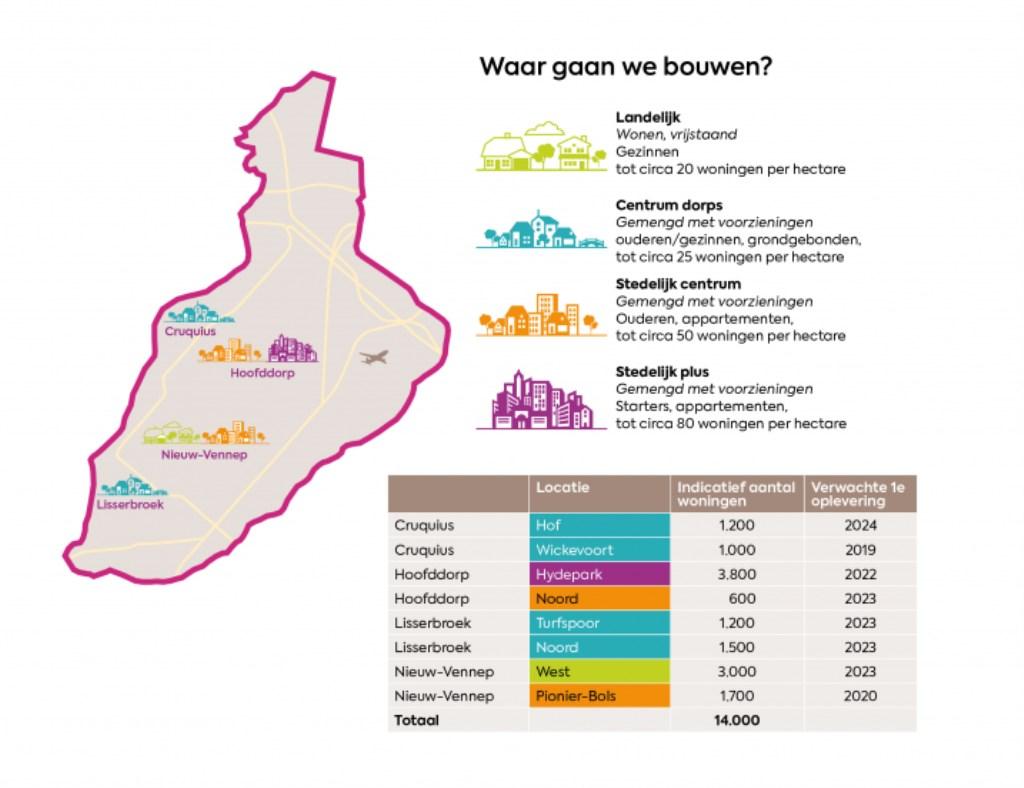 Aantallen woningen zijn een inschatting per 1 juli 2019 voor de acht grootste ontwikkellocaties.  (Foto: Infographic: Gemeente Haarlemmermeer ) © rodi