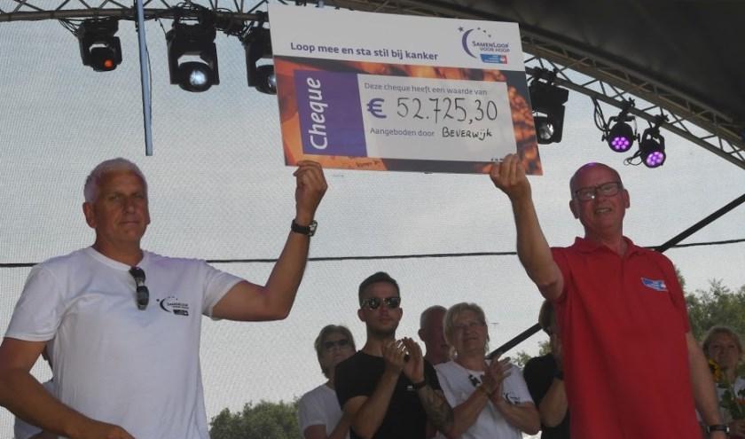 SamenLoop voor Hoop in Beverwijk bracht meer dan 52.000 euro op.