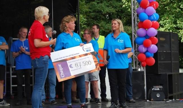 De deelnemers liepen 87.500 euro bijeen.