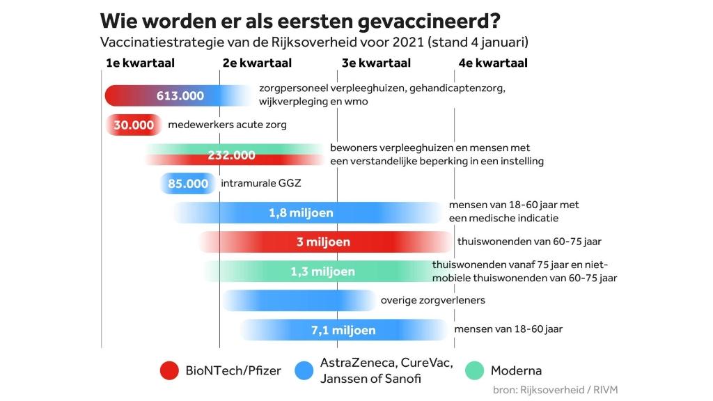 Wie is wanneer aan de beurt voor het coronavaccin? (Foto: Rijksoverheid/RIVM) © rodi