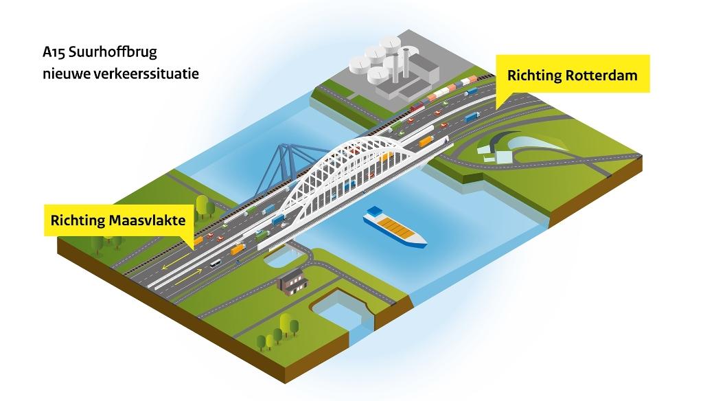 Verkeer richting Maasvlakte rijdt over de oude Suurhoffbrug en verkeer richting Rotterdam over de nieuwe Suurhoffbrug. Afb. Rijkswaterstaat © BrielsNieuwsland.nl