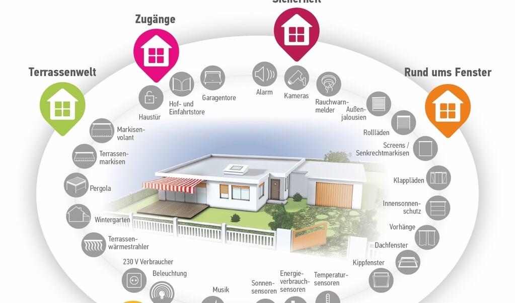 Die Möglichkeiten im Smart Home sind vielfältig.   (Somfy)