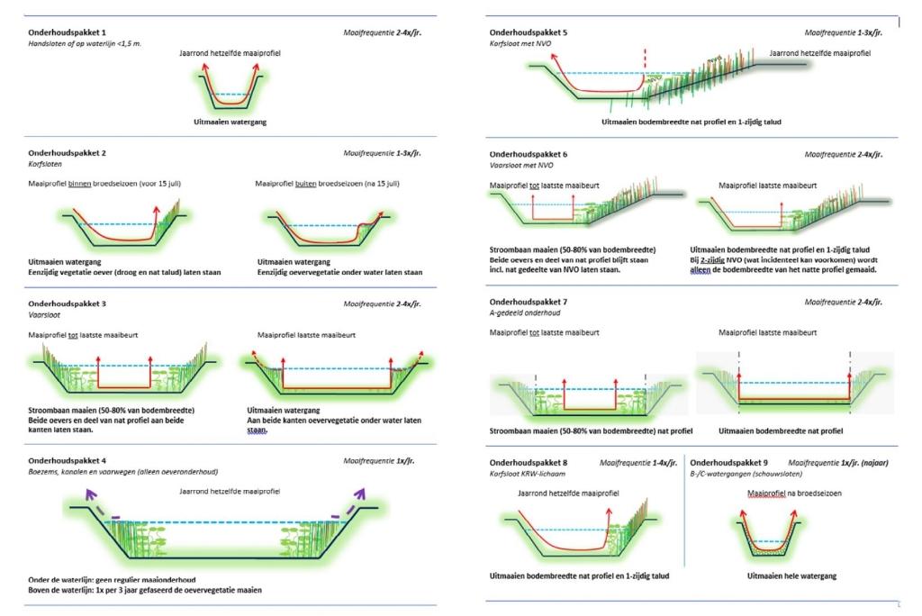 infographic onderhoudspakketten bakjes Waterschap Riviereland Foto: Krom, Jelmer © DeMaasenWaler