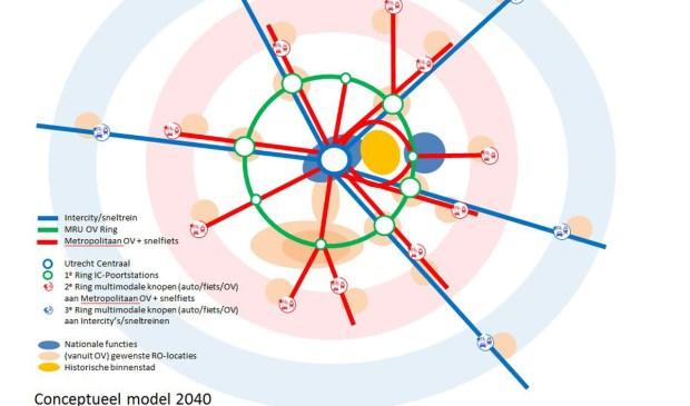 Bunnik is hier onderdeel van de groen cirkel met OV knooppunten, bedoeld om Utrecht CS te ontlasten