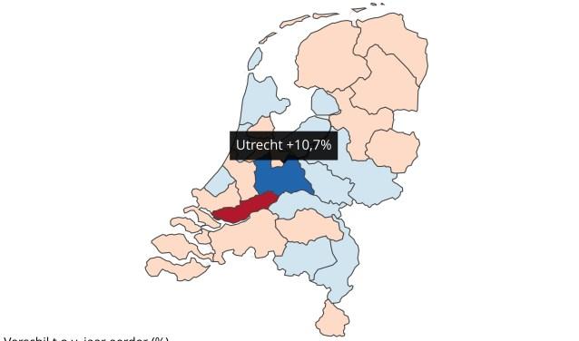 In de regio Utrecht was er een stijging van 10,7% t.o.v. een jaar eerder
