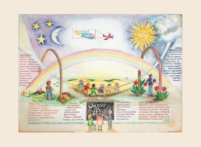 Op de tekening ziet u de ontwikkeling van het kind op de vrijeschool van kleuter tot einde basisschool.