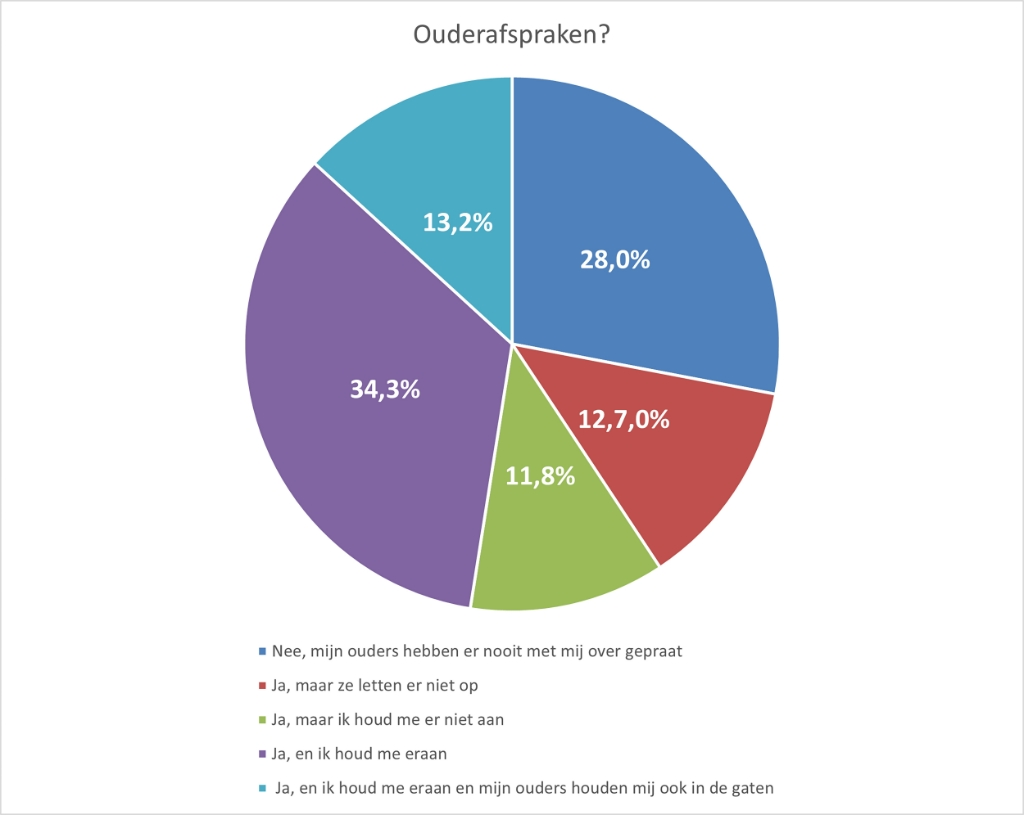 Resultaten bij de vraag over ouderafspraken Stichting Be Aware © BDU media