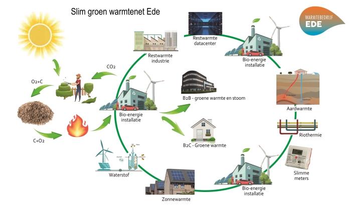 Visie van het slimme groene warmtenet in Ede met diverse duurzame warmtebronnen.