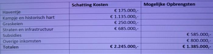 Sowieso moet Ouder-Amstel investeren