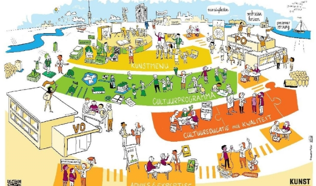 Nieuw beleidsplan Kunst Centraal