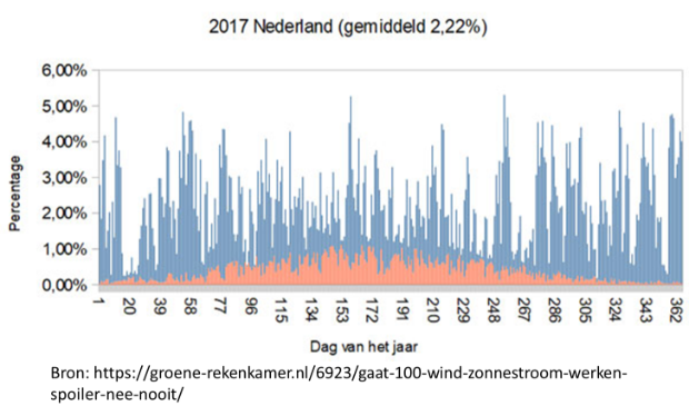 Grafiek productie windenergie en zonne-energie per dag