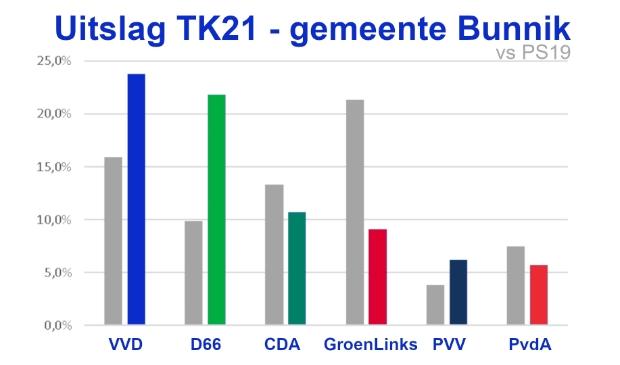 Uitslag gemeente Bunnik (top 6, zodat de partijen uit de gemeenteraad zichtbaar zijn)