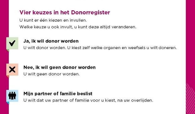 Vier keuzes in het Donorregister