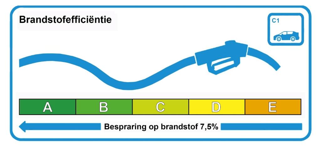 brandstofefficientie Rijksoverheid © BDU