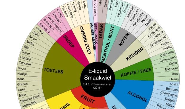 Het smaakwiel dat door Erna Krüsemann is ontwikkeld, wordt nu wereldwijd gebruikt Foto: Erna Krüsemann © MooiRooi