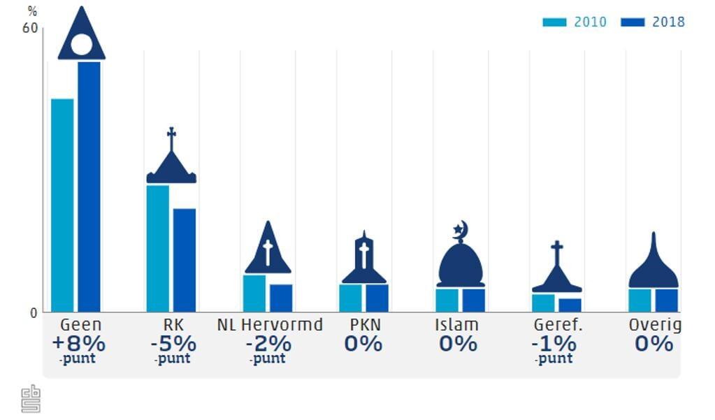 Minder dan de helft van de Nederlanders is religieus betrokken.  ( beeld CBS)