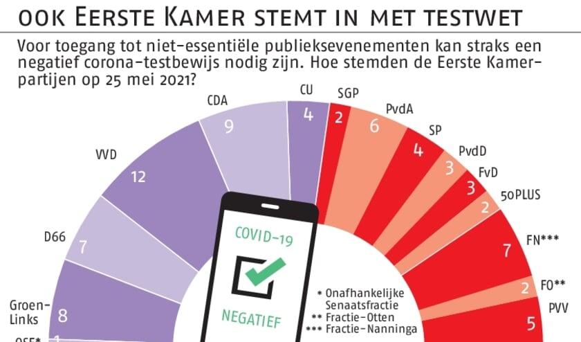 infographic Eerste Kamer stemt in met testwet.  (beeld anp)