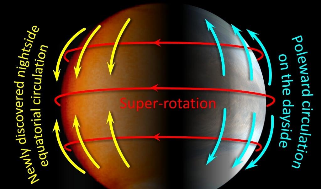 Weerpatronen op Venus: stromingen richting de polen (overdag) en de evenaar ('s nachts) veroorzaken vermoedelijk een oost-west-super-rotatie van wolken.  (beeld jaxa)
