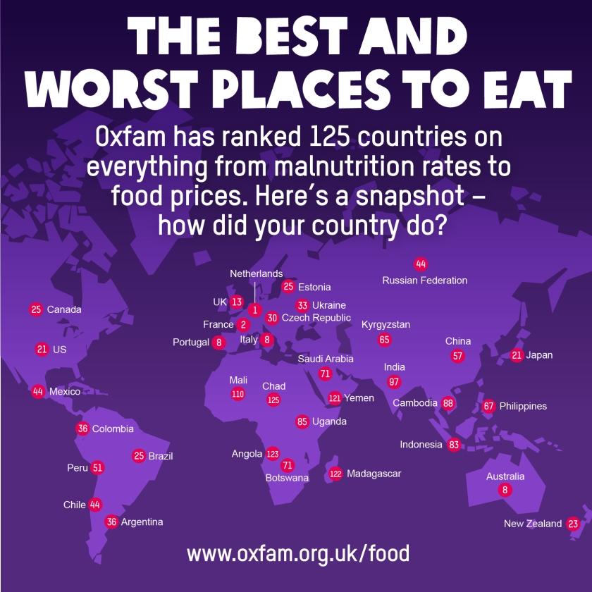 Overvloed voedsel in Nederland het grootst