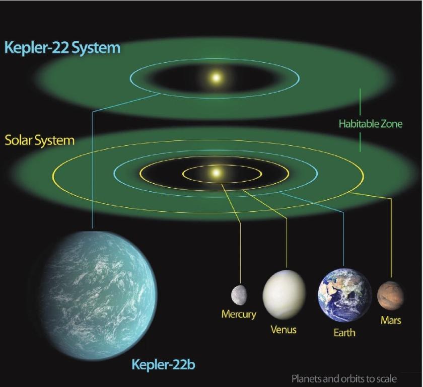 Talloze planeten zijn leefbaar