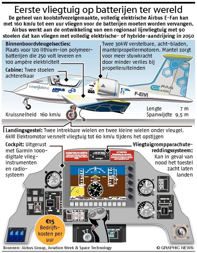 Eerste vliegtuig op batterijen