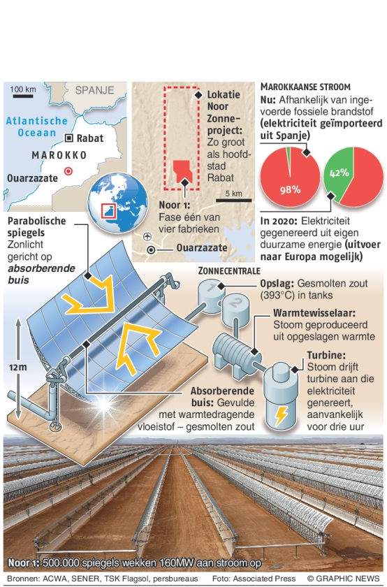 Ambitieus zonneproject in Marokko