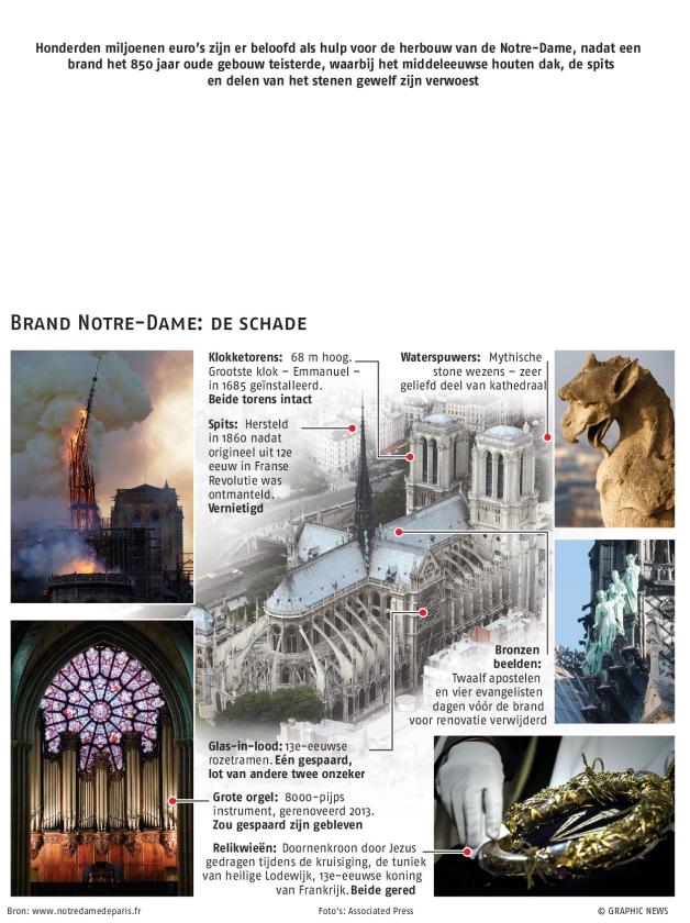 Welke kunstwerken zijn gered uit de vuurzee van de Notre-Dame?  (Lodovic Marin / afp en nd)