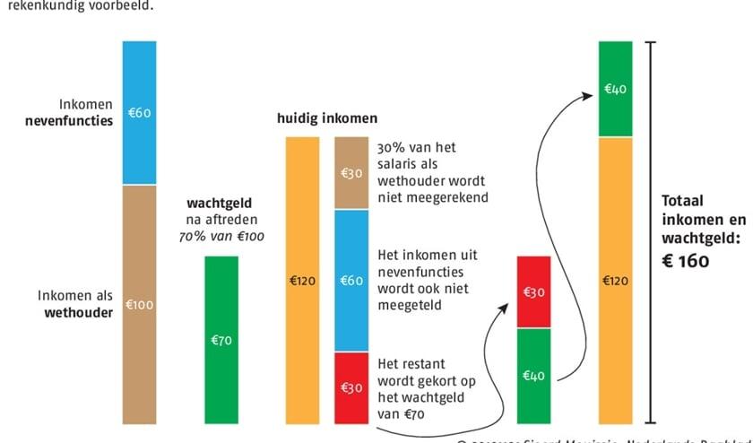 De wachtgeldkwestie blijft SGP-voorzitter Peter Zevenbergen achtervolgen  (novum / Cees van der Wal)