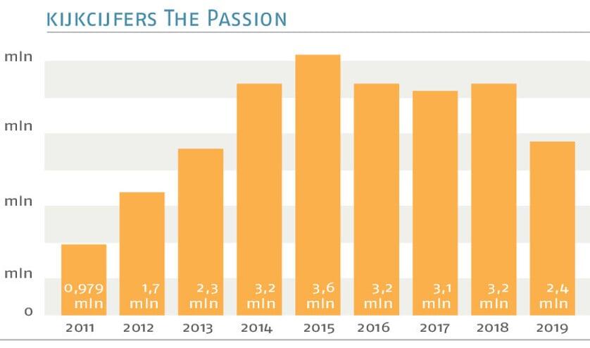 De EO wijt lage kijkcijfers voor The Passion aan de zomertijd en het mooie weer  (nd en anp / Robin van Lonkhuijsen)