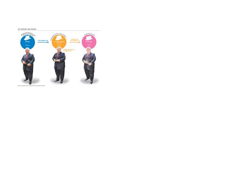 Het financiële doolhof van de VVD-voorzitter  (vk)