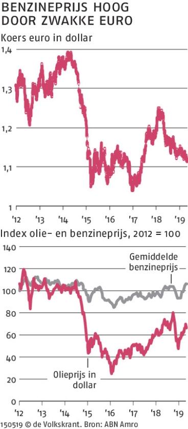 Niet de olieprijs, maar de dollar is de schuld van dure benzine