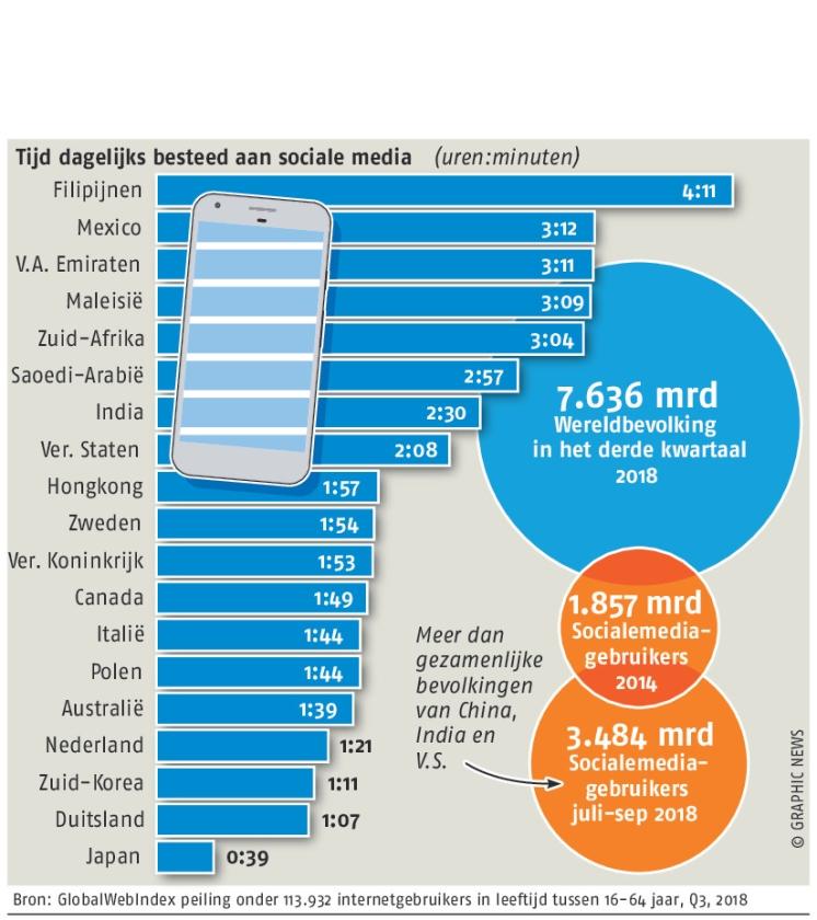 Wereldwijde toename gebruik sociale media