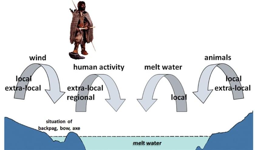 Overzicht van de afzettingsprocessen waardoor de verschillende mossen op of bij het bevroren lichaam van Ötzi zijn terechtgekomen.  (dickson et al, 2019)