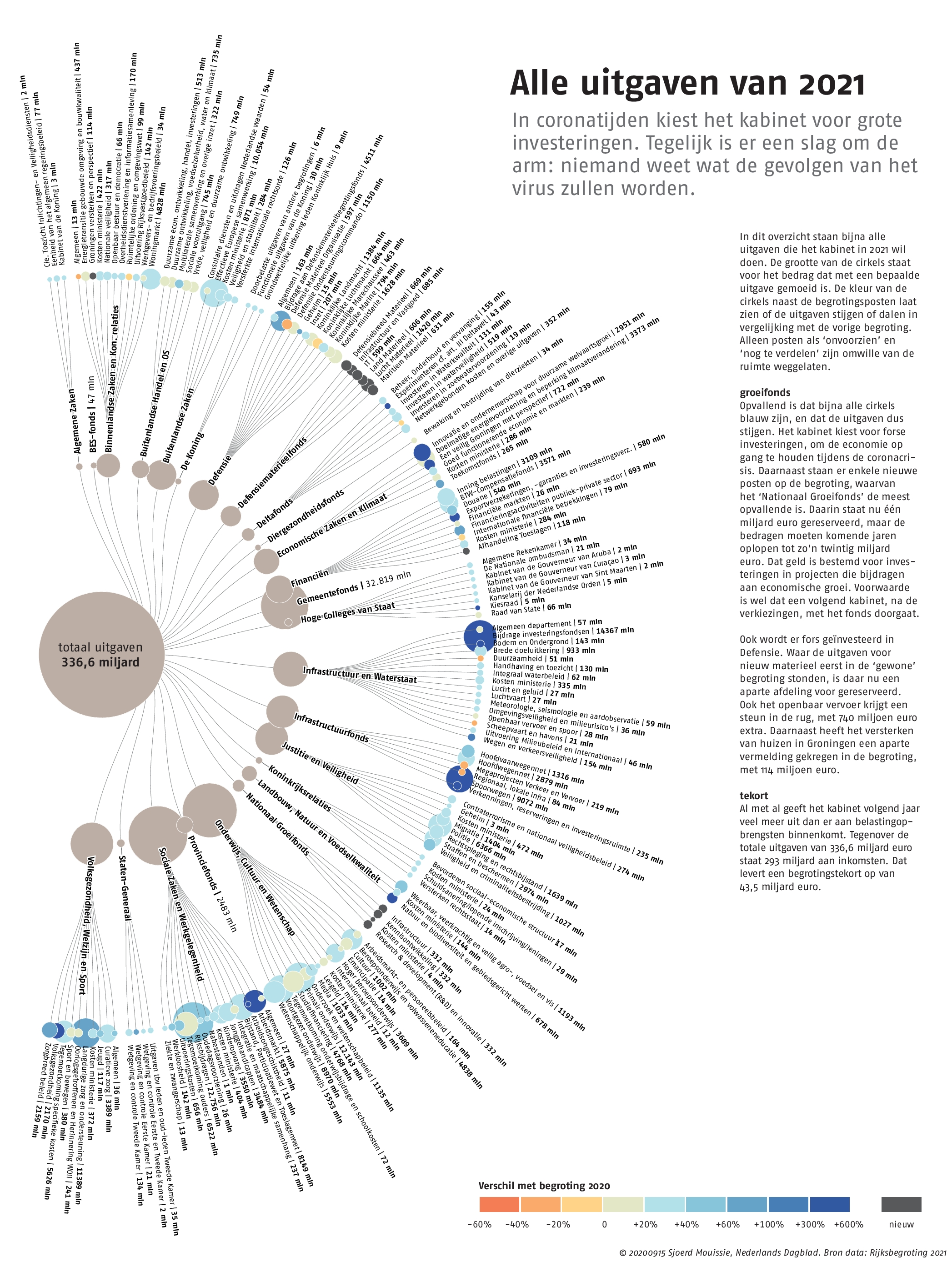 Infographic alle uitgaven van 2021