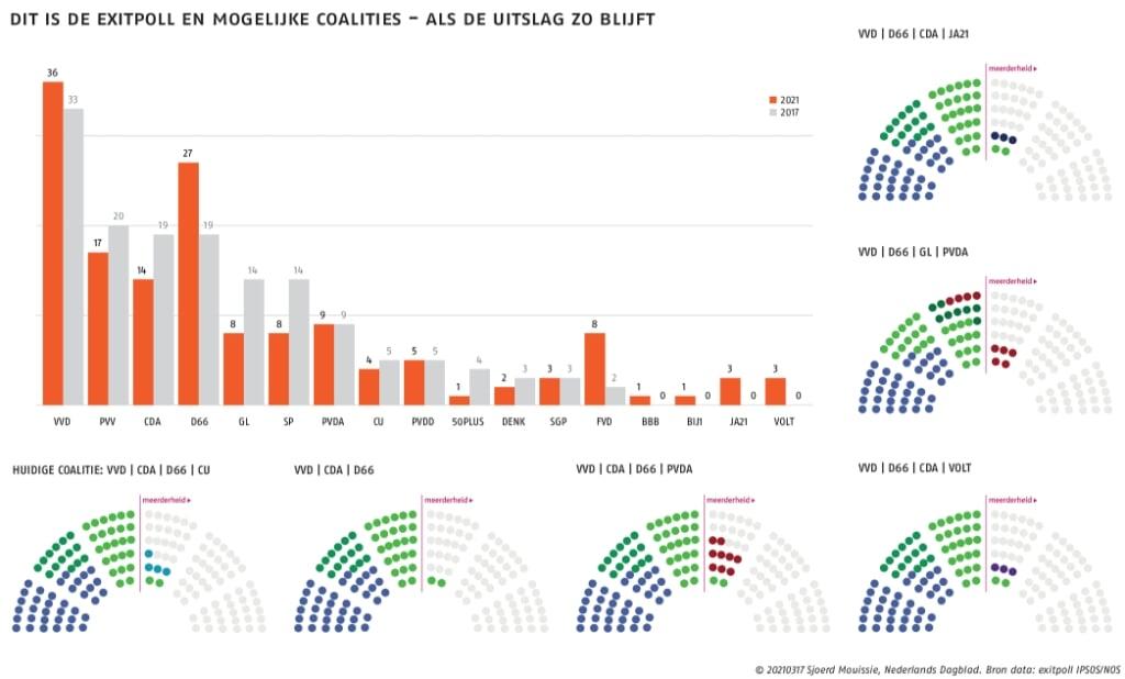 Infographic  (beeld Sjoerd Mousissie)